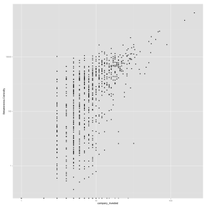 Scatterplot of betweenness centrality score and number of companies invested