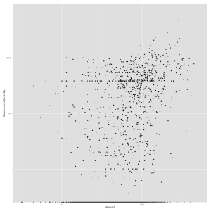 Scatterplot of betweenness centrality score and number of followers